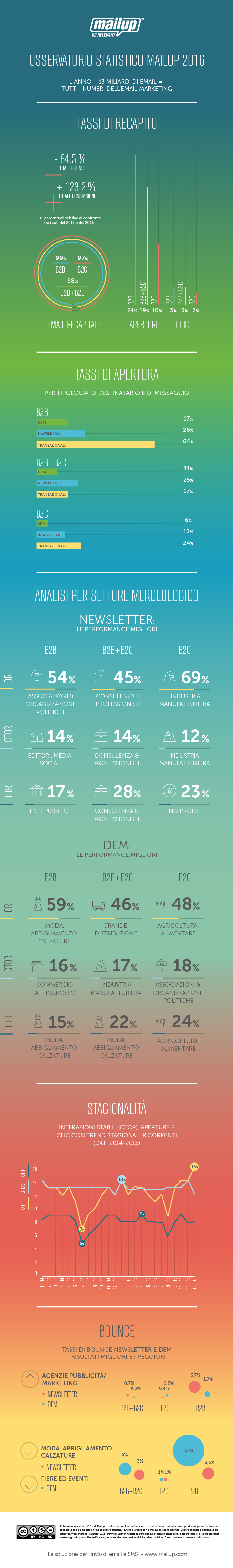 Infografica Email Marketing 2016 MailUp